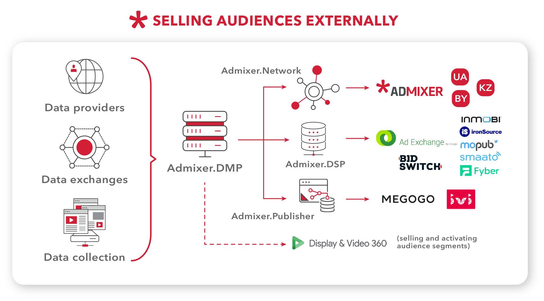 Selling Audience Externally- Admixer.Blog