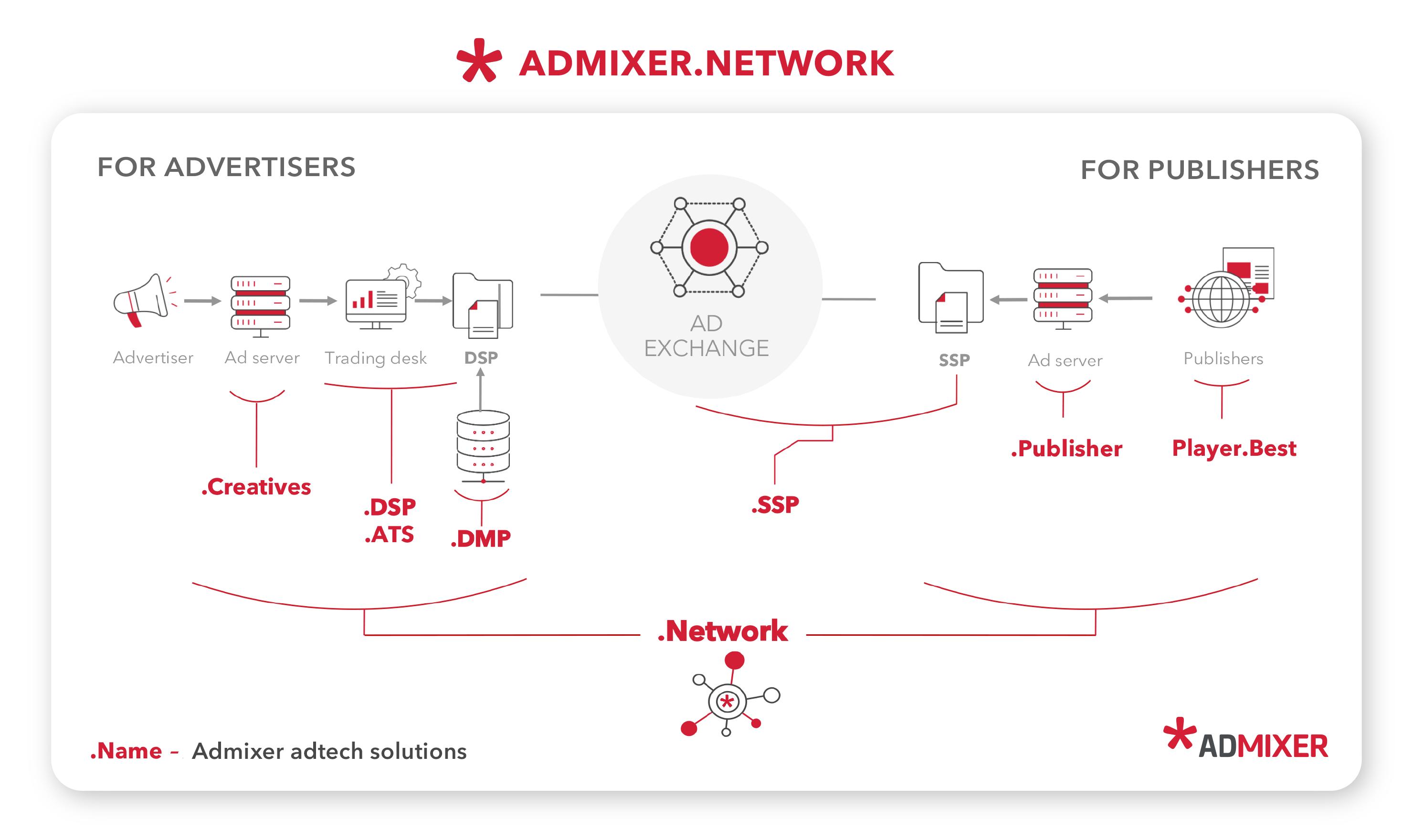 Admixer.network- Admixer.blog