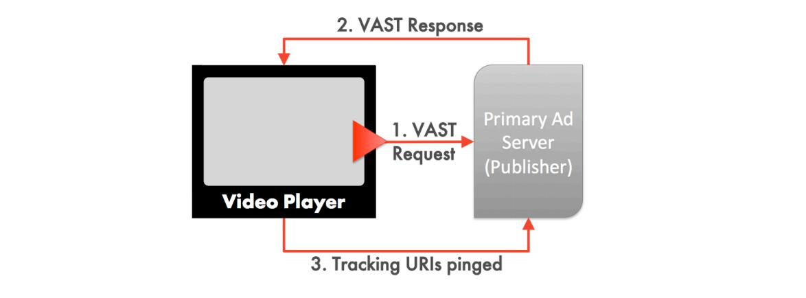 How VAST works IAB - Admixer Blog