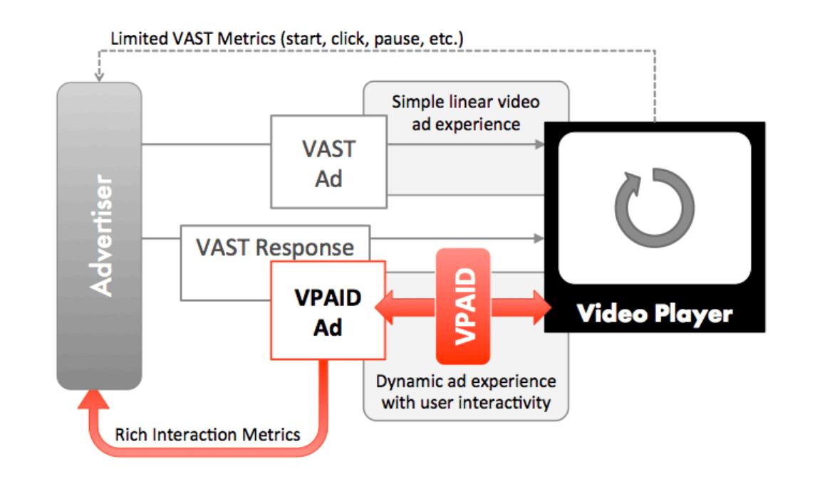 How VPAID works IAB - Admixer Blog