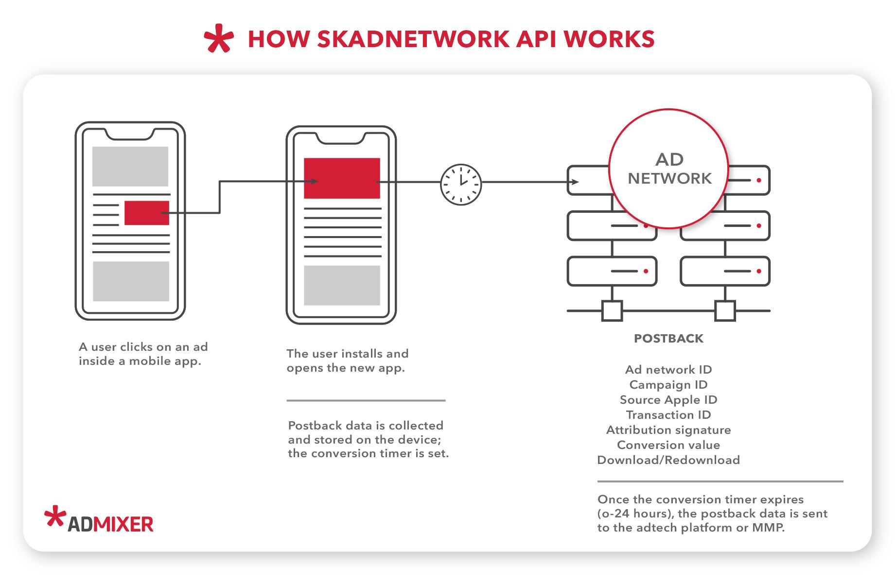How Skadnetwork API works - Admixer Blog