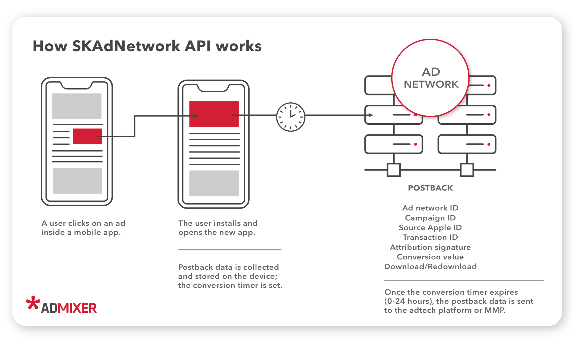 How SKAdNetwork API works - Admixer Blog
