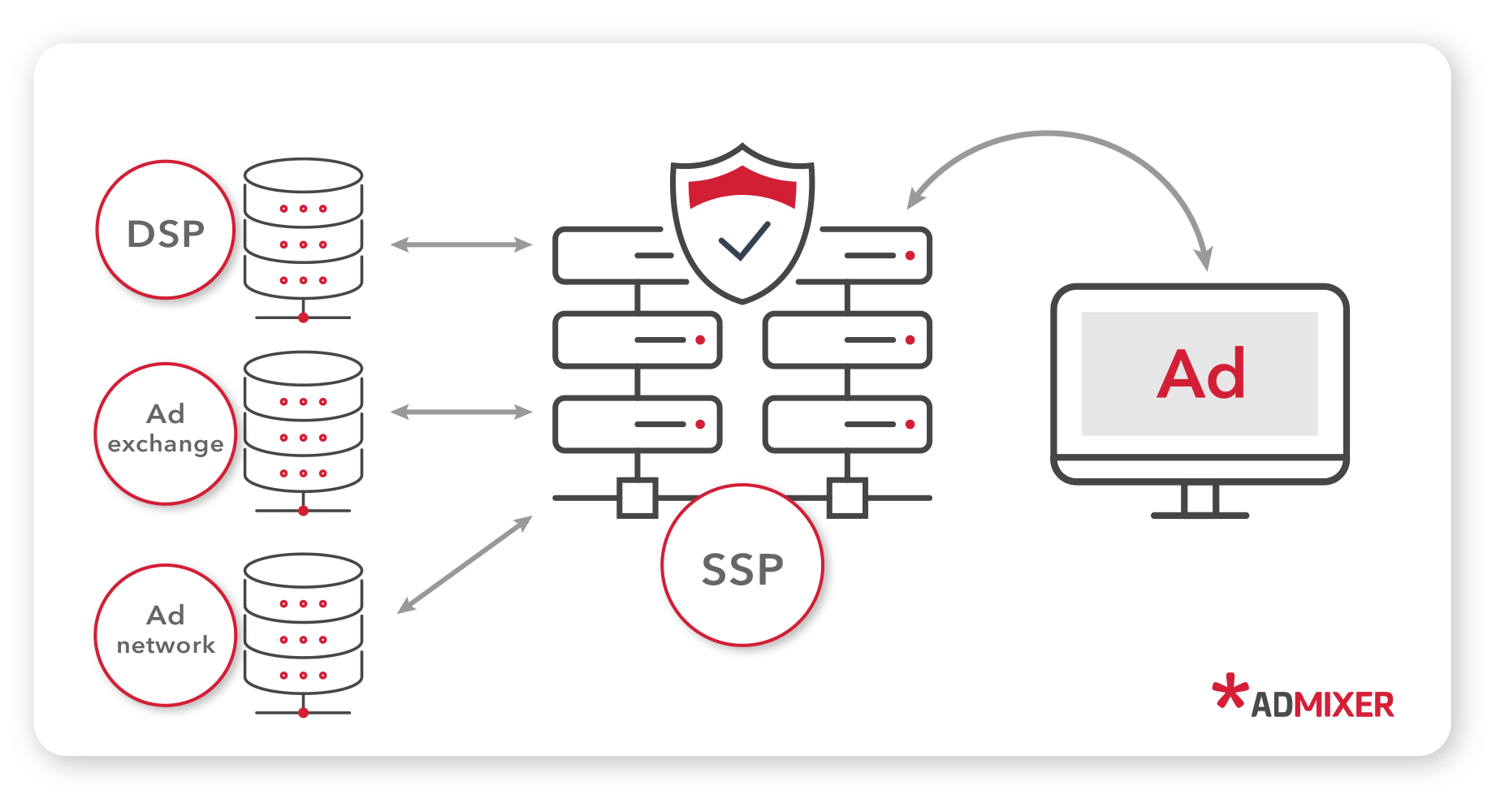 What is an SSP - Admixer Blog