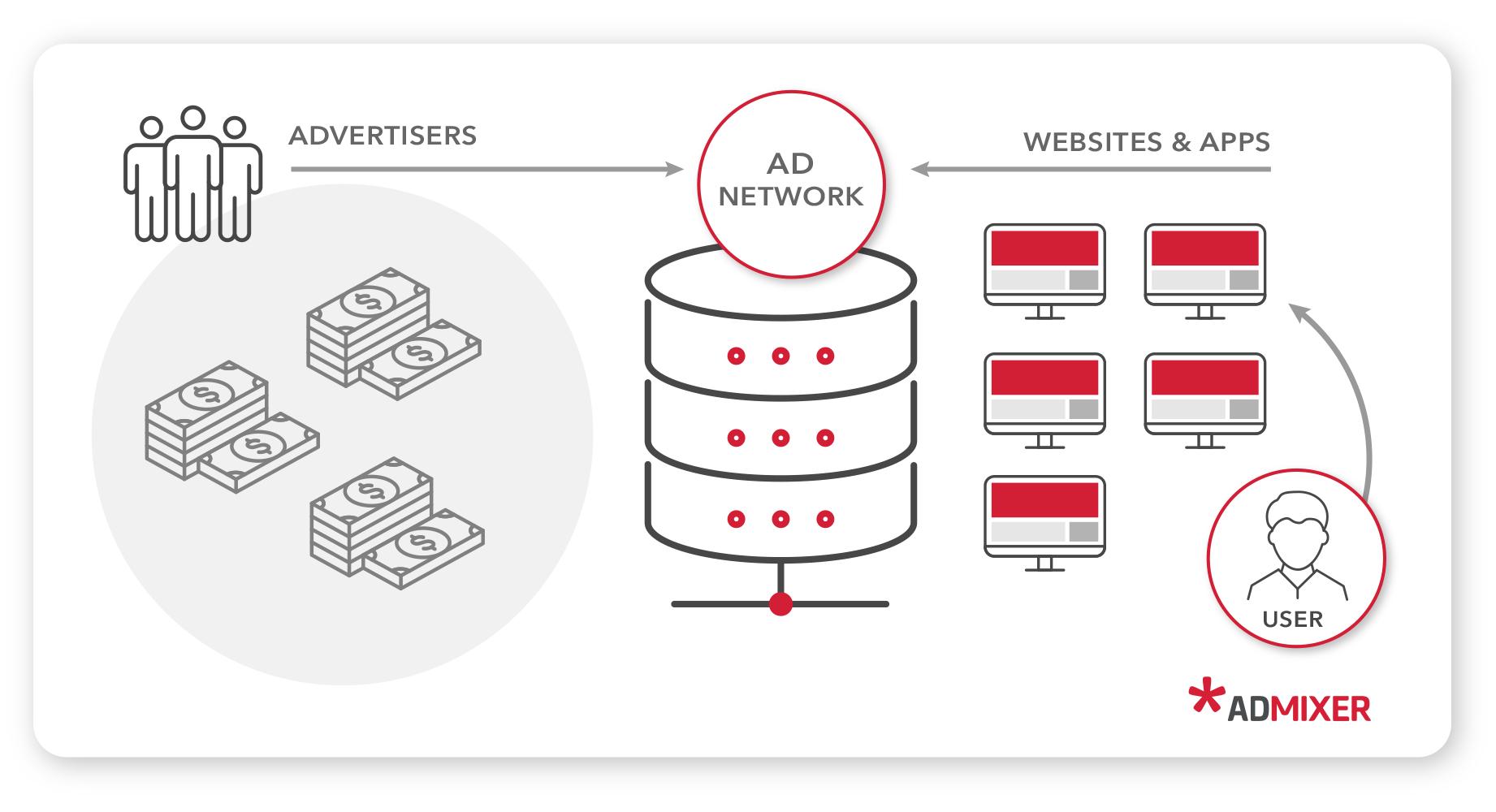 Ad network - Admixer blog