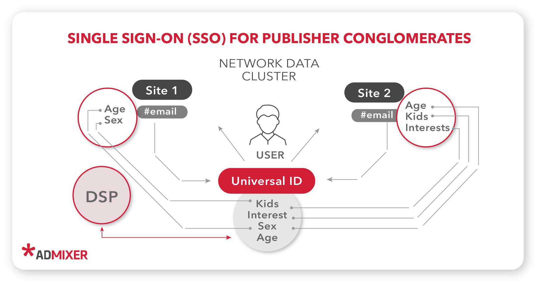 SSO Single Sign-On for Publisher Conglomerates - Admixer Blog
