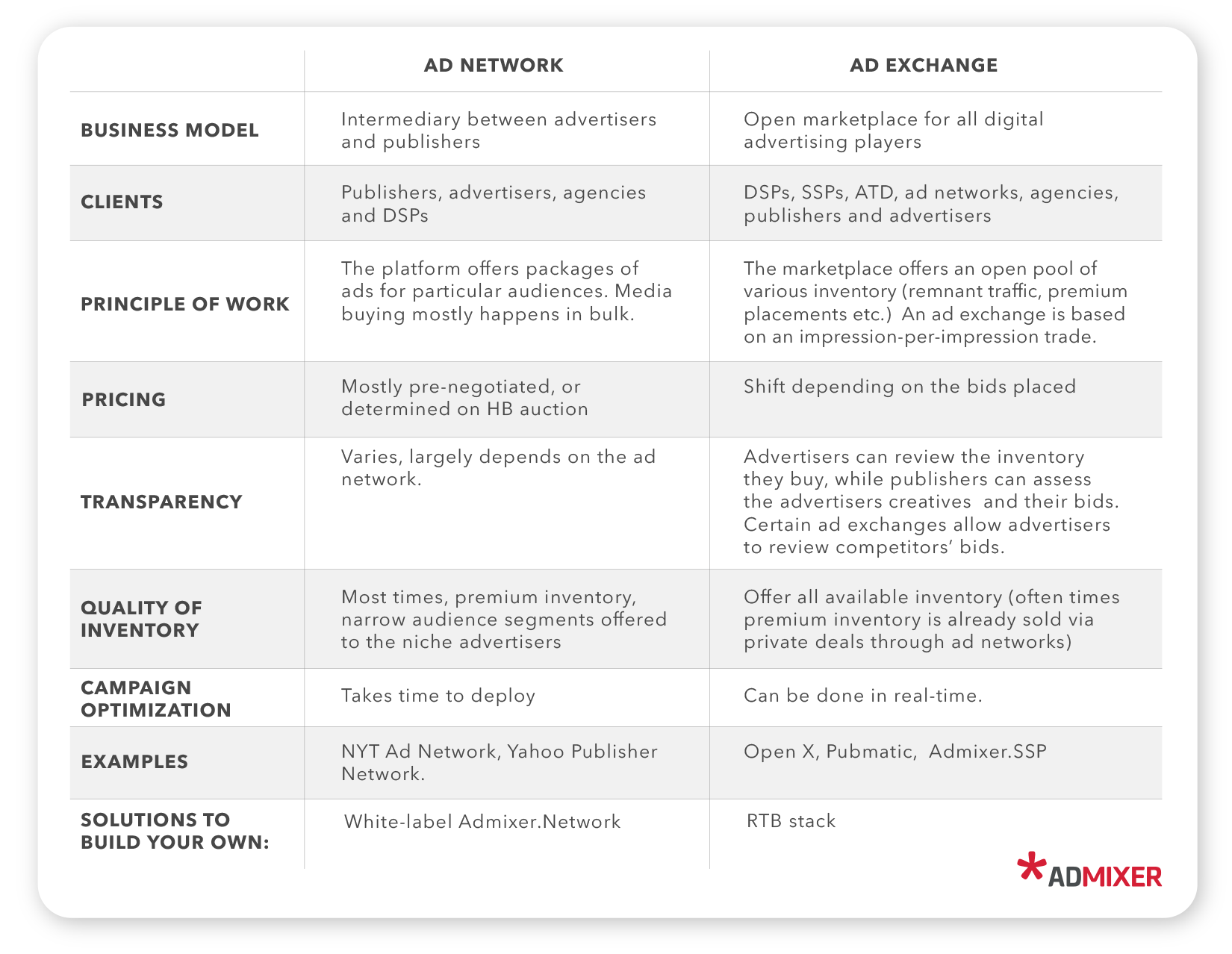 Ad exchange vs. Ad network key differences- Admixer.blog