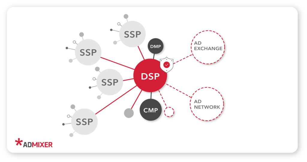DSP role in programmatic marketplace