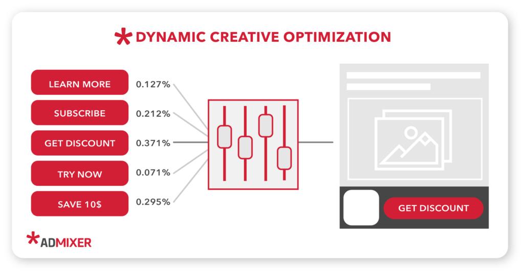 How Dynamic Creative Optimization (DCO) Works