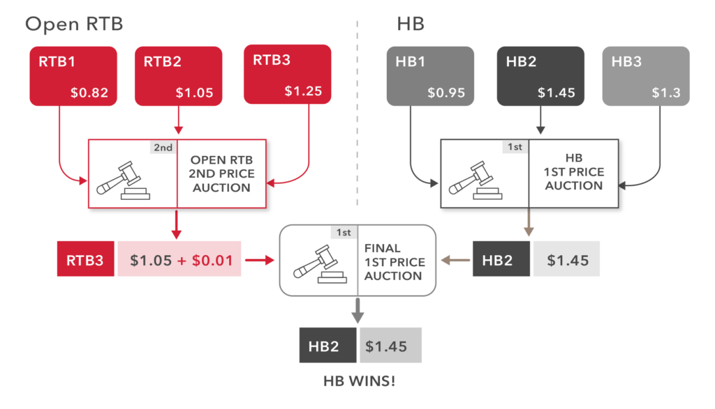 oRTB and Header Bidding Hybrid Auction